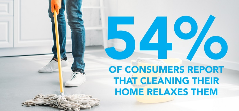 54% of consumers report cleaning their home relaxes them
